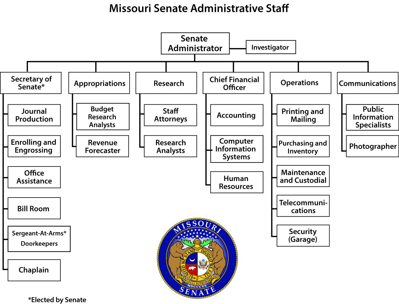 Admin-Staff-Chart2015