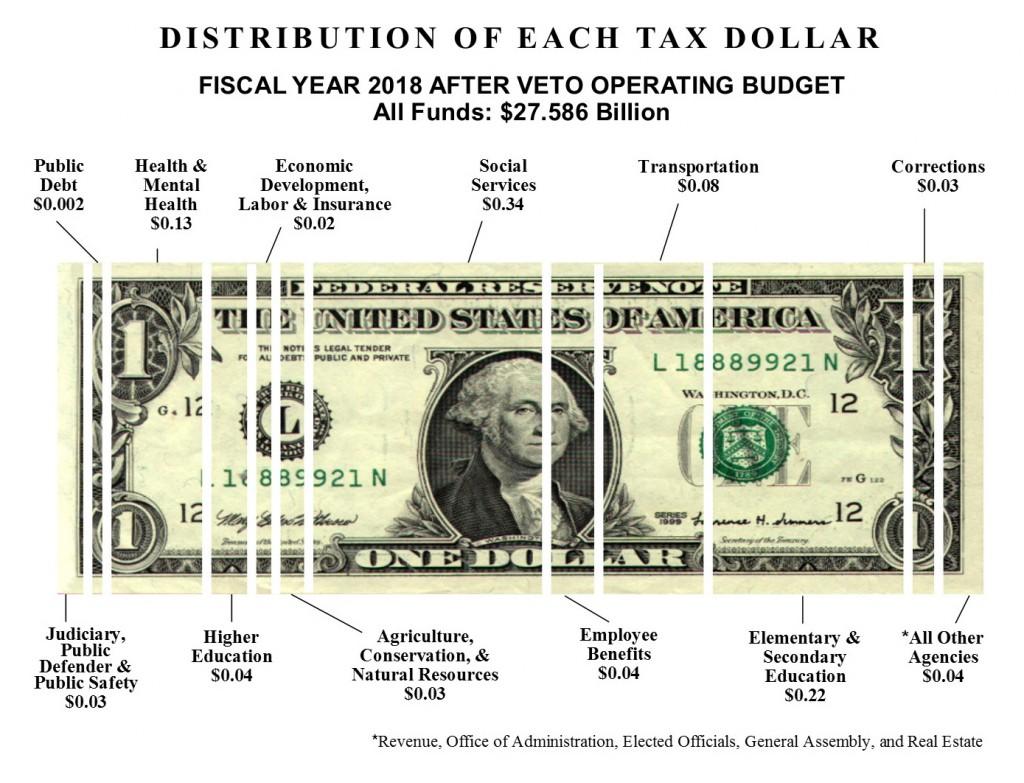 FY 18 TAFP Budget - All Funds Dollar Bill